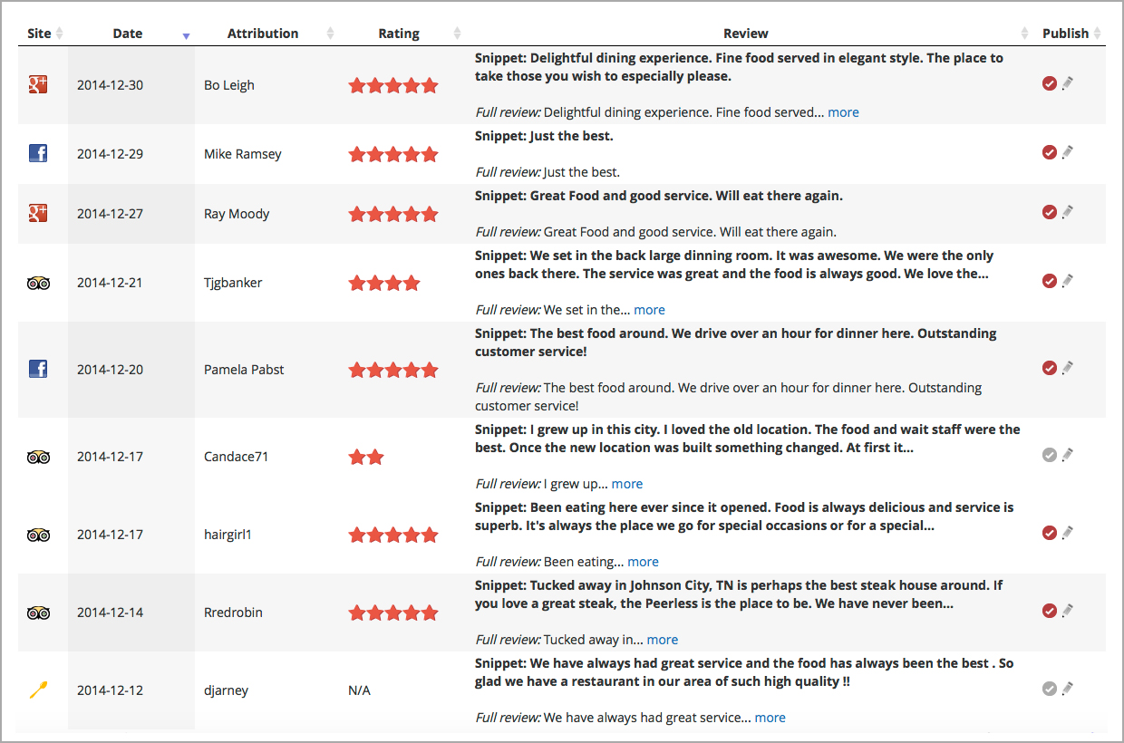 how to reach unhappy customers before they bad mouth my business online with bad reviews